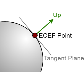Showing a Tangent Plane on the Earth sphere with the 'Up' axis perpendicular to the plane